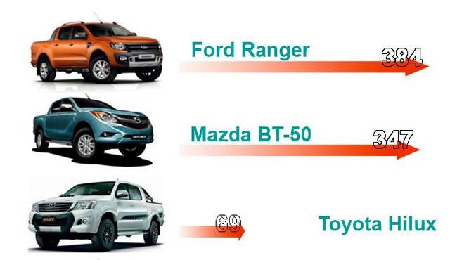 Chỉ có Toyota Hilux mới hạ bệ được Ford Ranger?