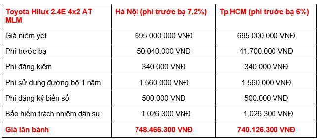 Giá lăn bánh của Toyota Hilux 2019 tất cả phiên bản